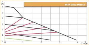 Wita Midi 25-60 graafik